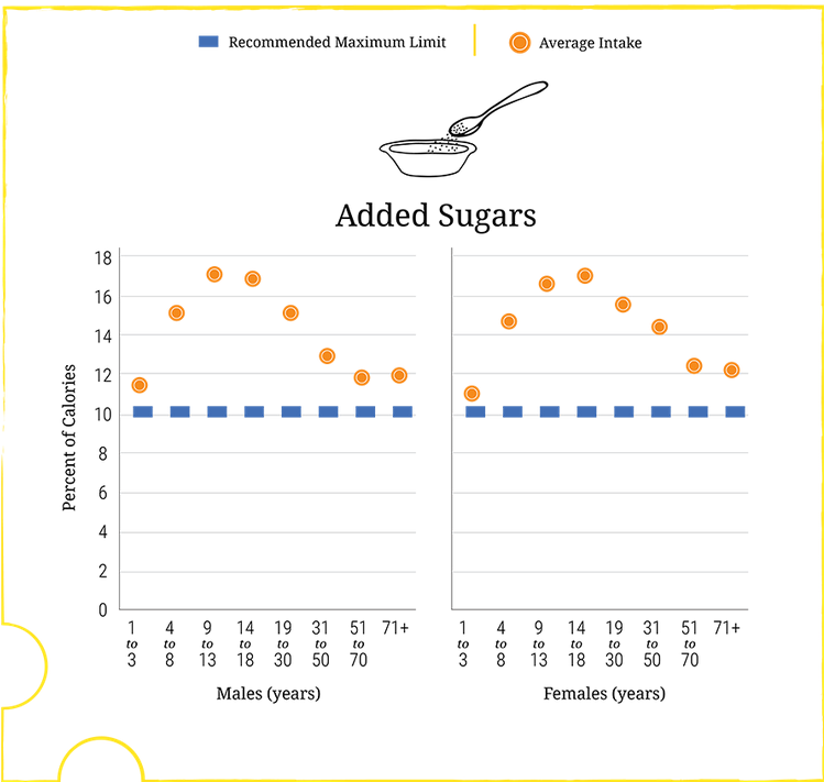 Percent of calories from sugars compared to the new recommendation