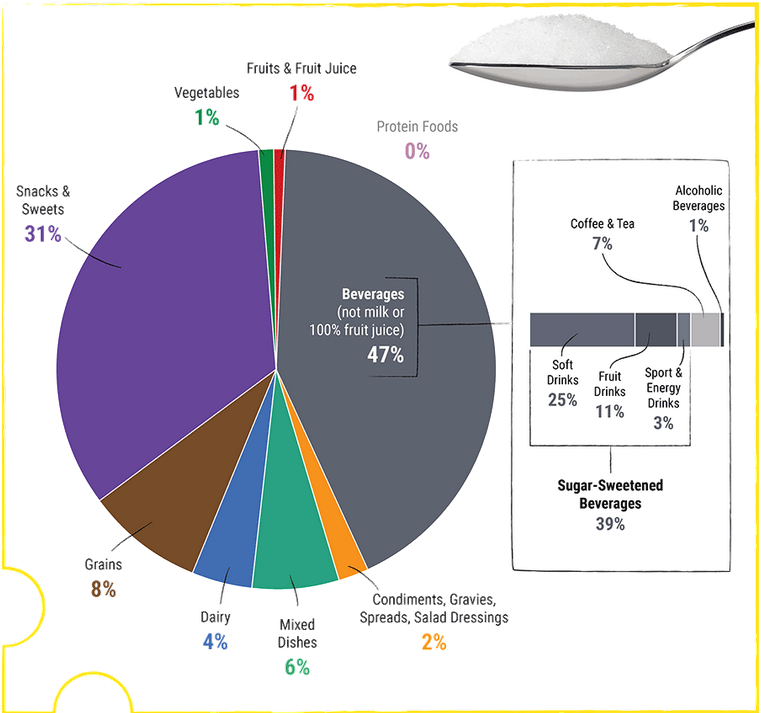 Food category sources of sugars